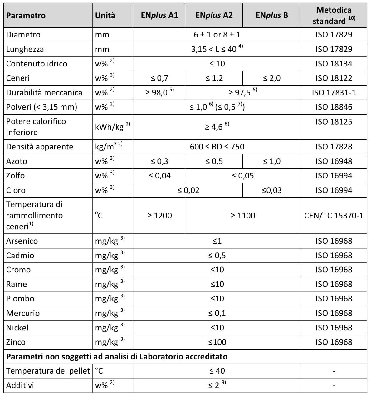 Parametri soglia del pellet nella Certificazione ENplus