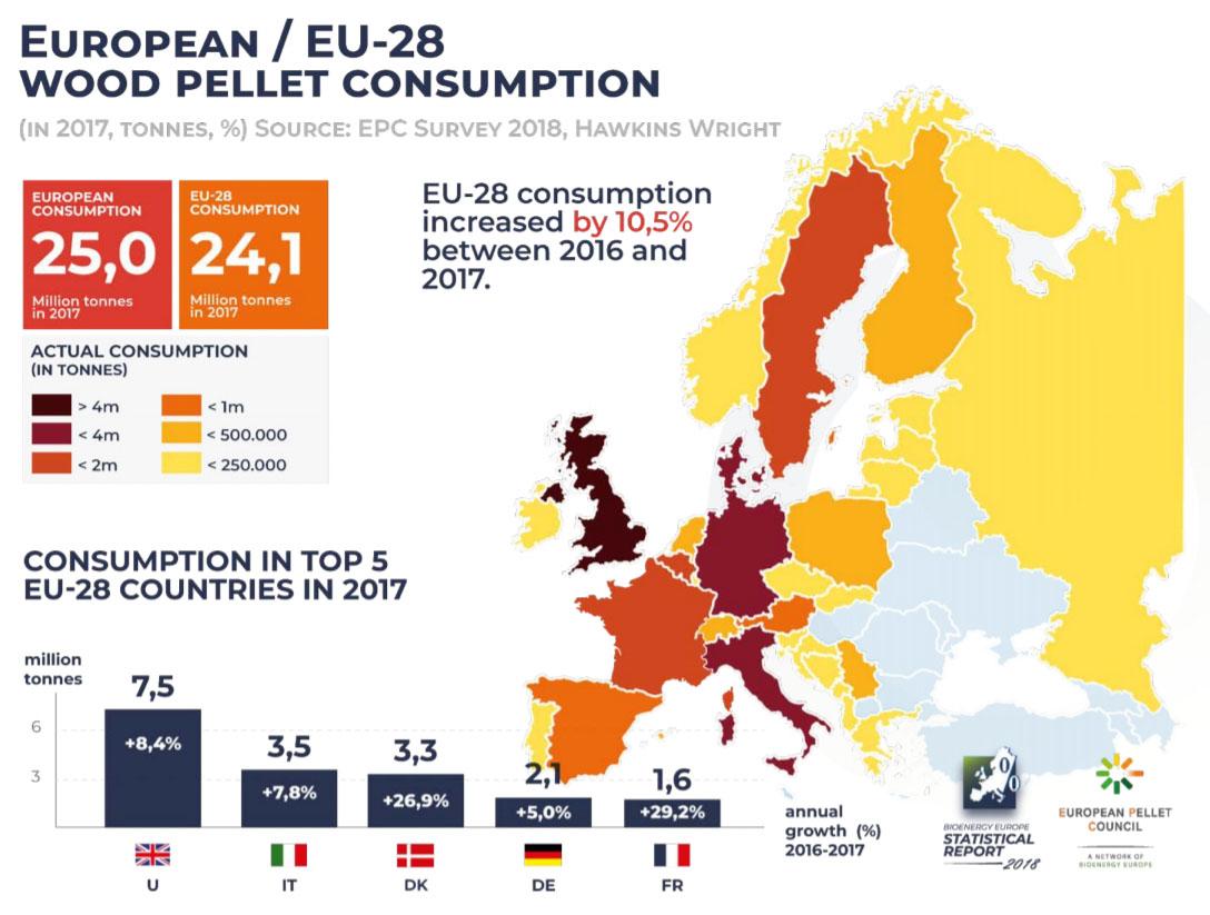 Aumento del consumo di pellet in Danimarca